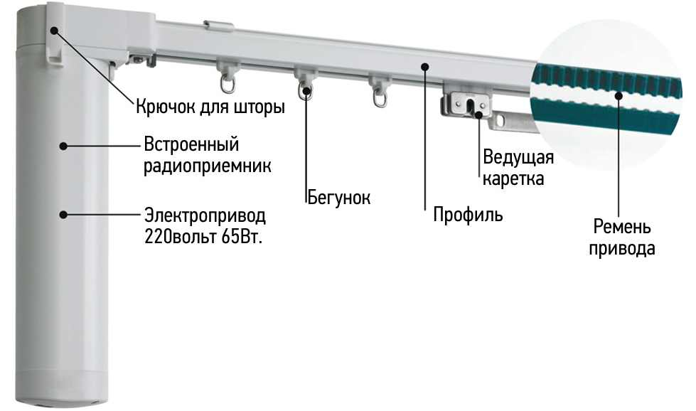 Раздвижные электрокарнизы Unit